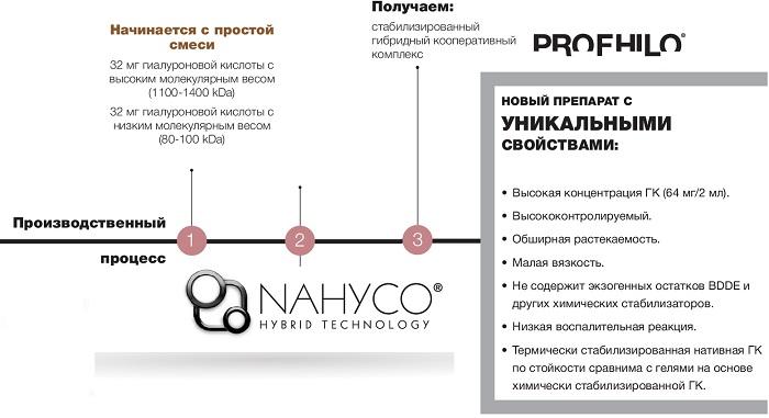 фото производства и состава препарата Профайло в Краснодаре